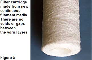 Filter cartridge made from new continuous filament media has no voids or gaps between the yarn layers